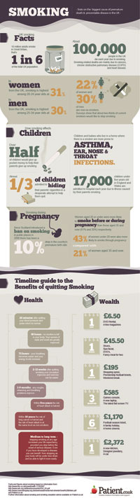 Smoking Infographic by Carrie Jackson - © EMIS 2012